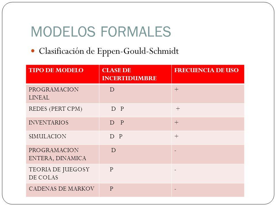 MODELOS FORMALES Clasificación de Eppen-Gould-Schmidt TIPO DE MODELO