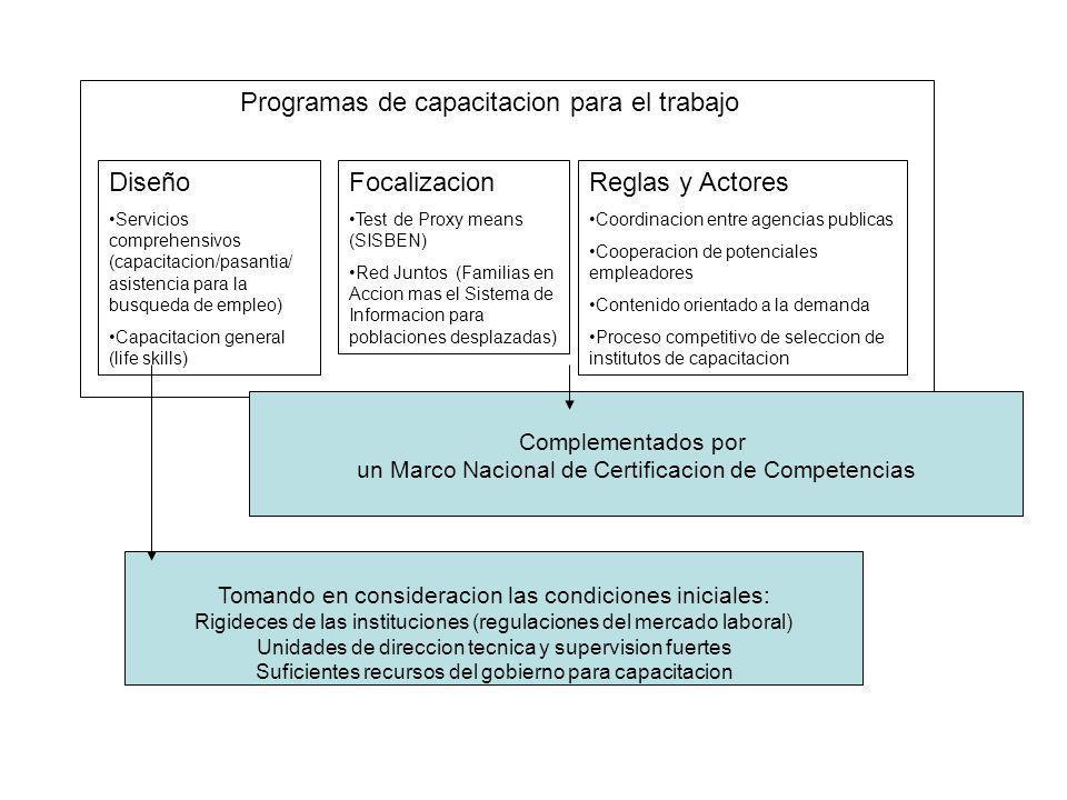 Programas de capacitacion para el trabajo