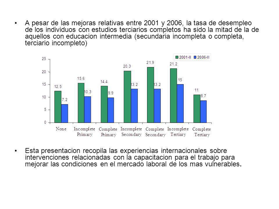 A pesar de las mejoras relativas entre 2001 y 2006, la tasa de desempleo de los individuos con estudios terciarios completos ha sido la mitad de la de aquellos con educacion intermedia (secundaria incompleta o completa, terciario incompleto)