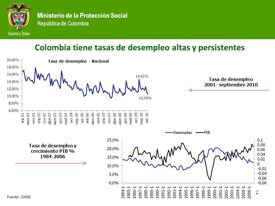 Colombia tiene tasas de desempleo altas y persistentes