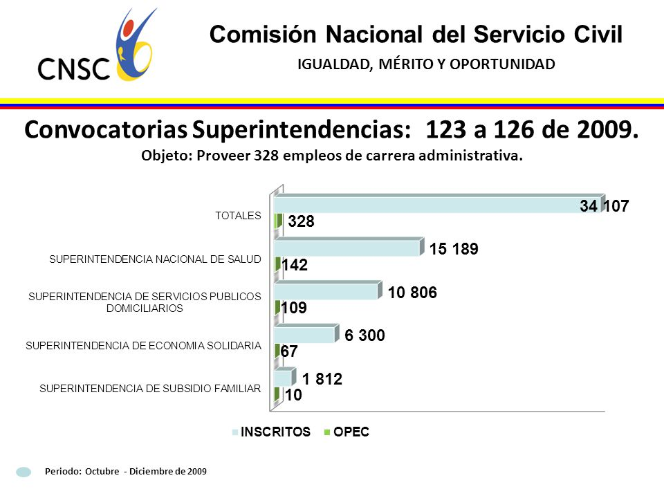 Convocatorias Superintendencias: 123 a 126 de 2009.