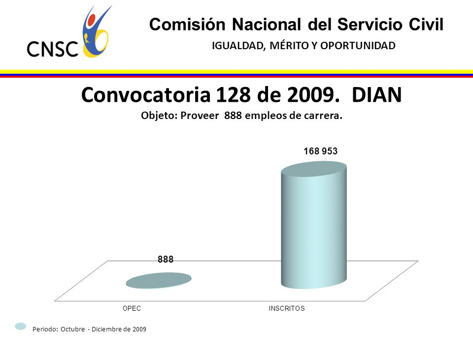 Objeto: Proveer 888 empleos de carrera.
