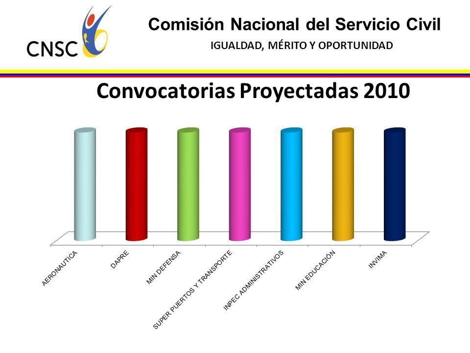 Convocatorias Proyectadas 2010