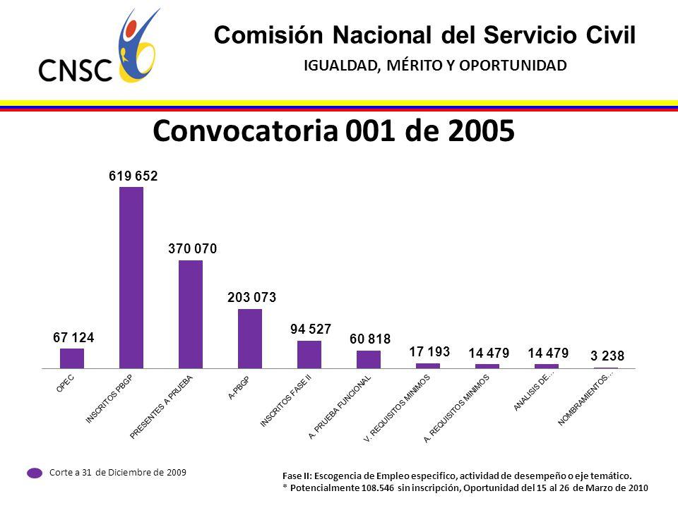 Convocatoria 001 de 2005 Comisión Nacional del Servicio Civil