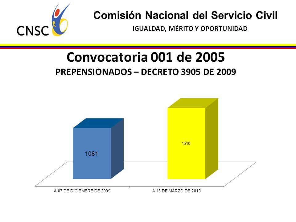 PREPENSIONADOS – DECRETO 3905 DE 2009