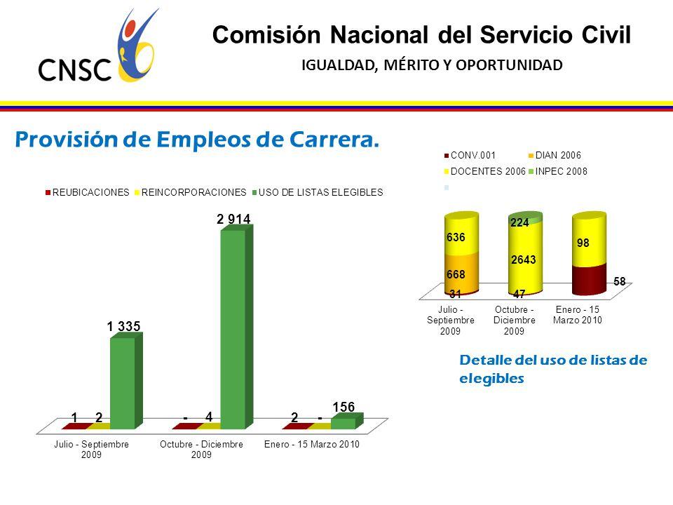 Provisión de Empleos de Carrera.