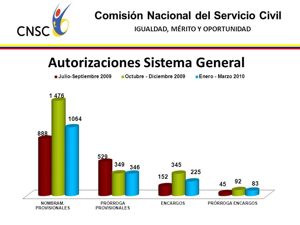 Autorizaciones Sistema General