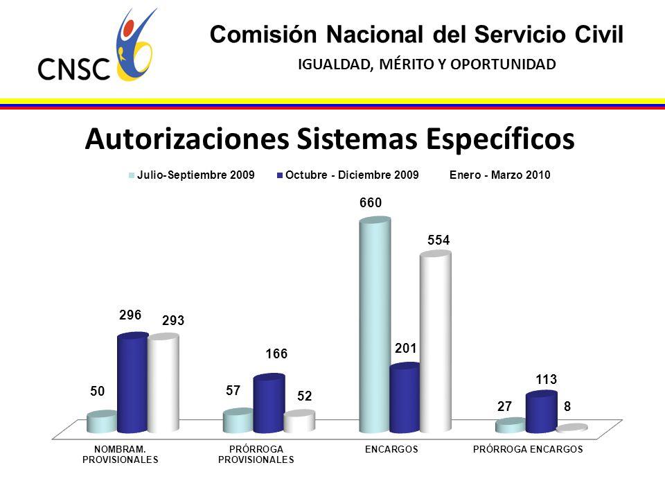 Autorizaciones Sistemas Específicos