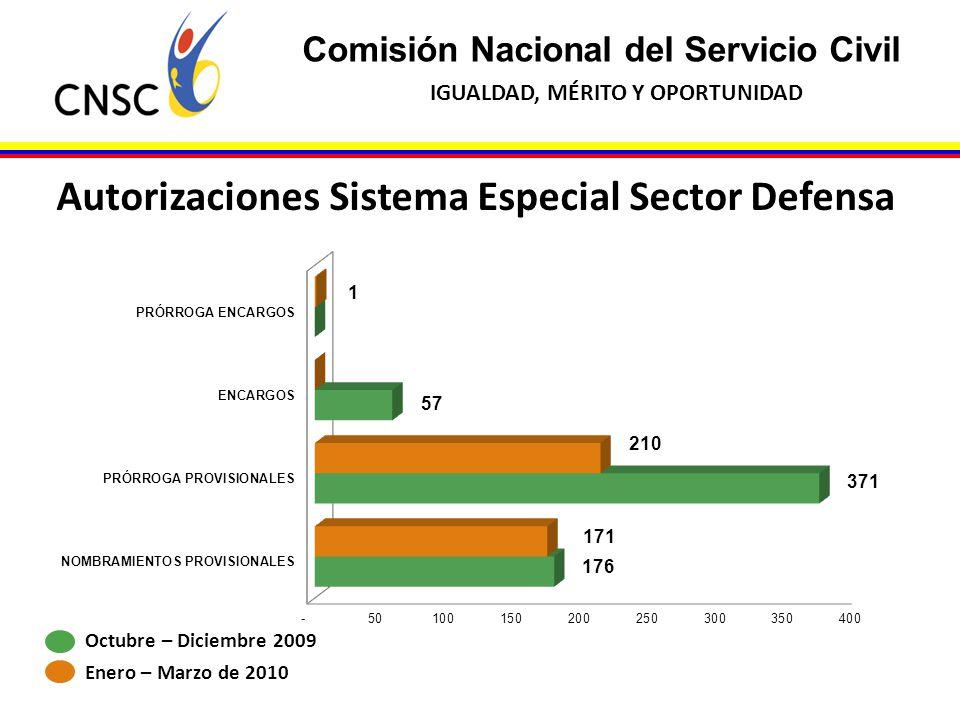 Autorizaciones Sistema Especial Sector Defensa