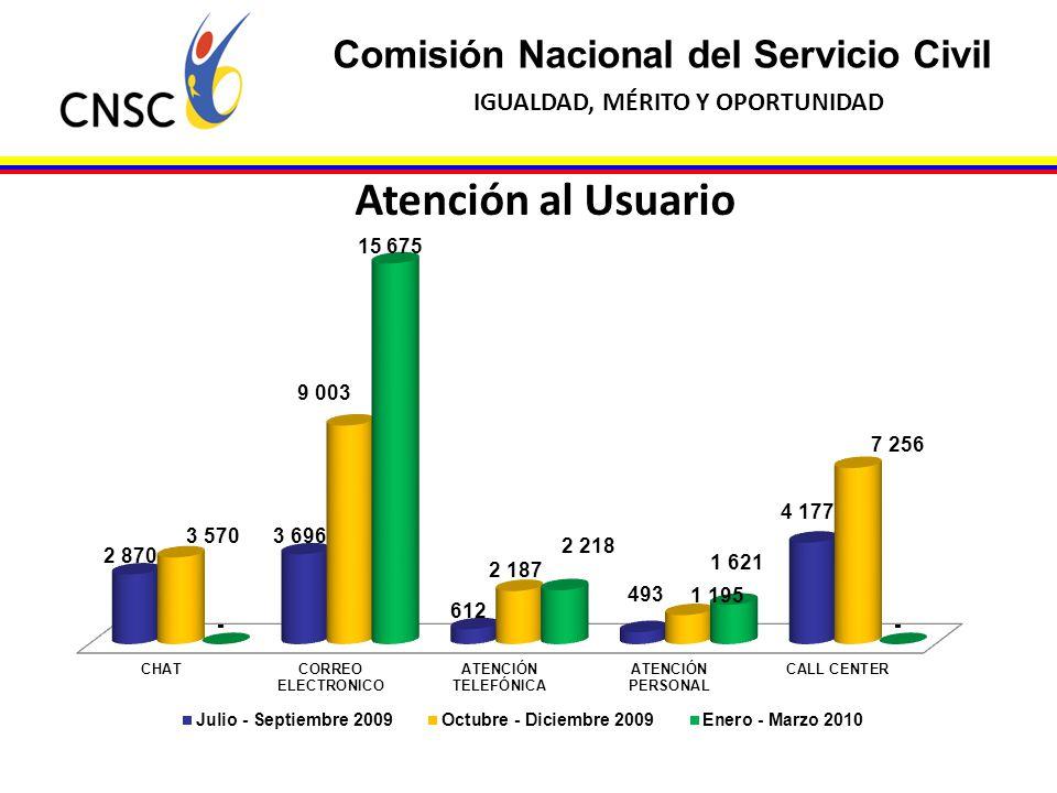 Atención al Usuario Comisión Nacional del Servicio Civil