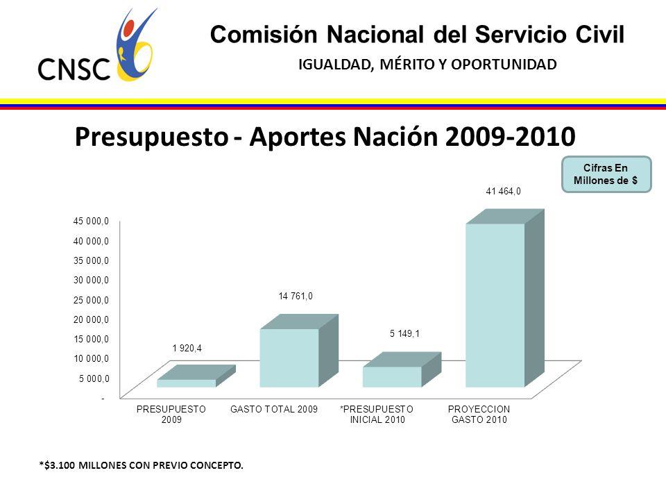 Presupuesto - Aportes Nación 2009-2010
