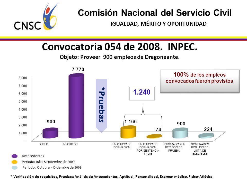 Convocatoria 054 de 2008. INPEC. Comisión Nacional del Servicio Civil