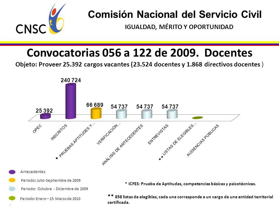 Convocatorias 056 a 122 de 2009. Docentes