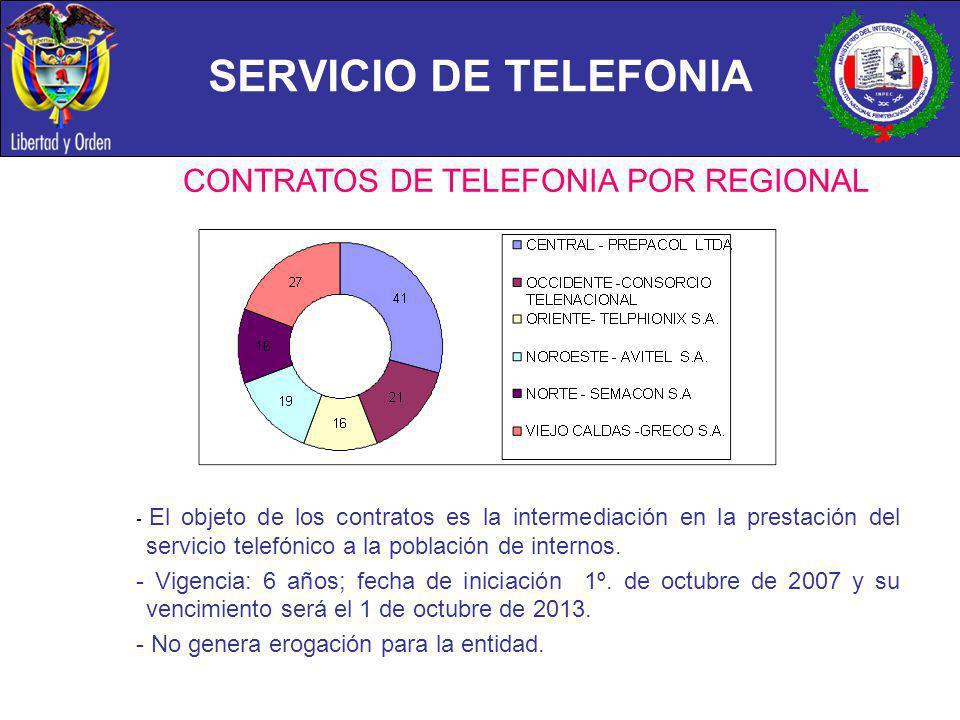 CONTRATOS DE TELEFONIA POR REGIONAL