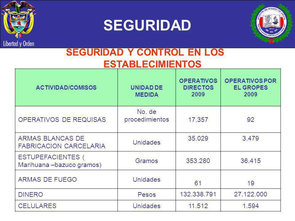 SEGURIDAD Y CONTROL EN LOS ESTABLECIMIENTOS OPERATIVOS POR EL GROPES