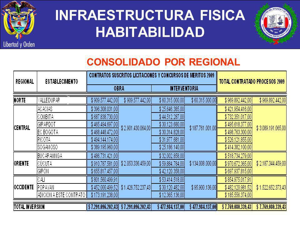 INFRAESTRUCTURA FISICA HABITABILIDAD
