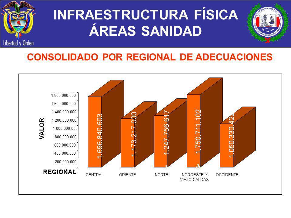 INFRAESTRUCTURA FÍSICA ÁREAS SANIDAD