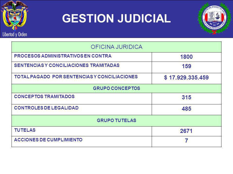 GESTION JUDICIAL OFICINA JURIDICA 1800 159 $ 17.929.335.459 315 485