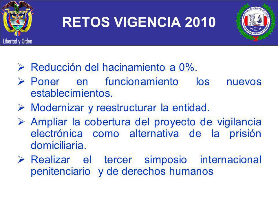 RETOS VIGENCIA 2010 Reducción del hacinamiento a 0%.