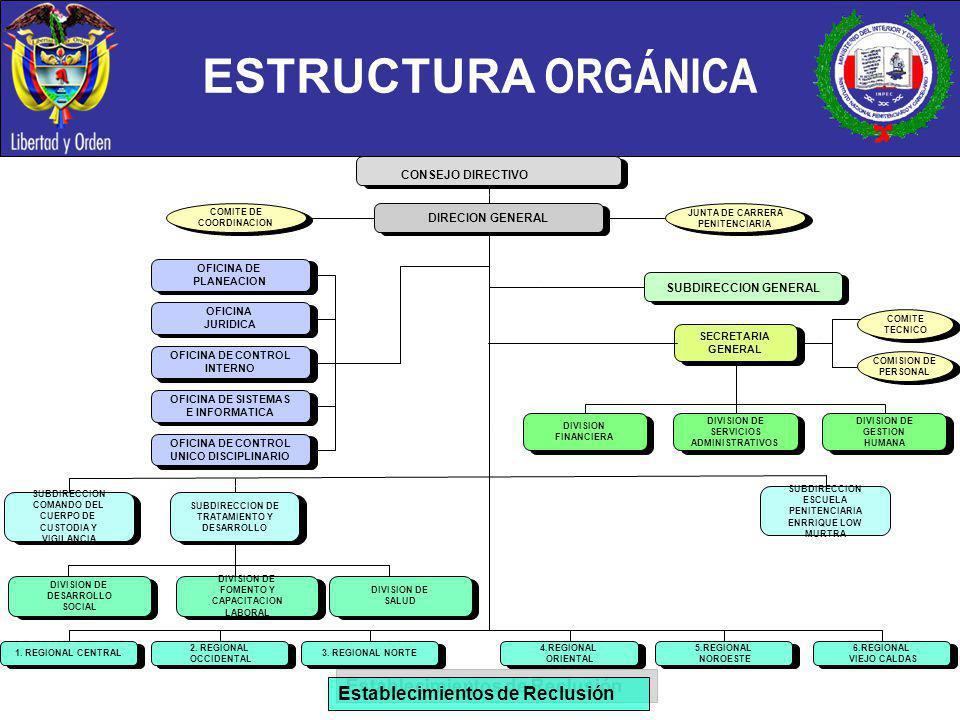 ESTRUCTURA ORGÁNICA Establecimientos de Reclusión CONSEJO DIRECTIVO