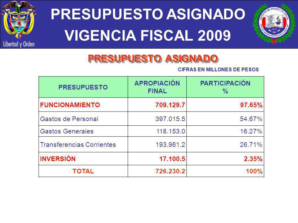 PRESUPUESTO ASIGNADO VIGENCIA FISCAL 2009