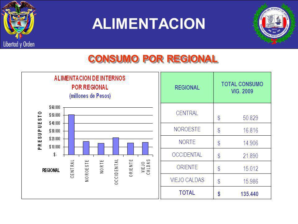 ALIMENTACION CONSUMO POR REGIONAL TOTAL CONSUMO VIG. 2009 REGIONAL