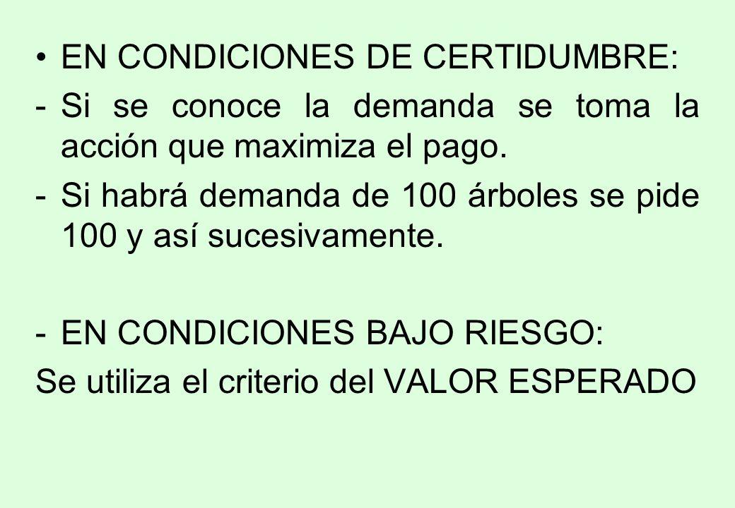 EN CONDICIONES DE CERTIDUMBRE: