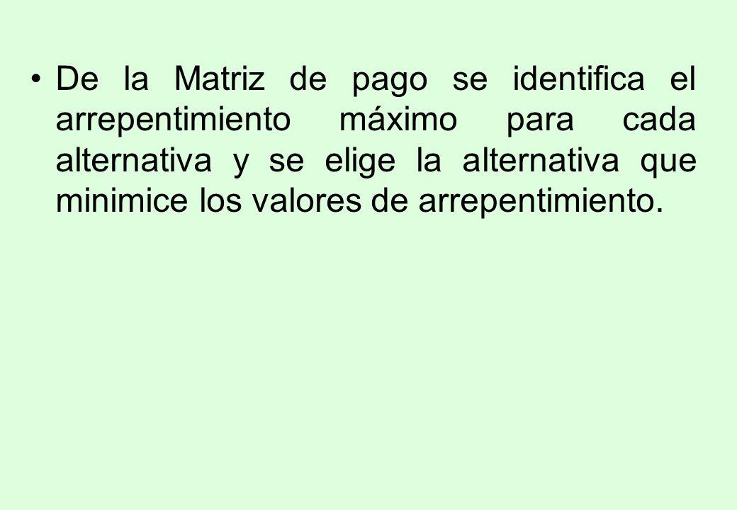 De la Matriz de pago se identifica el arrepentimiento máximo para cada alternativa y se elige la alternativa que minimice los valores de arrepentimiento.