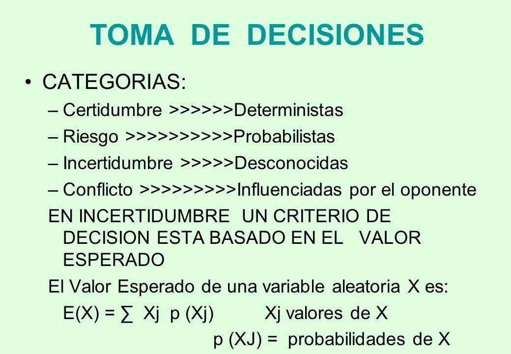 TOMA DE DECISIONES CATEGORIAS: