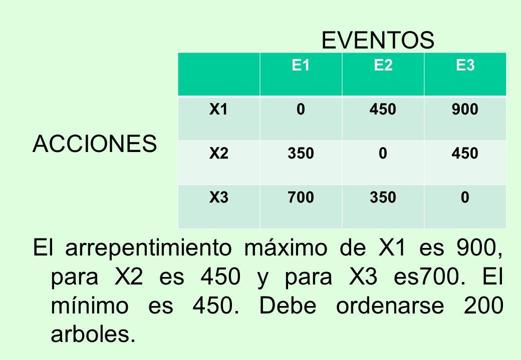 EVENTOS ACCIONES. El arrepentimiento máximo de X1 es 900, para X2 es 450 y para X3 es700. El mínimo es 450. Debe ordenarse 200 arboles.