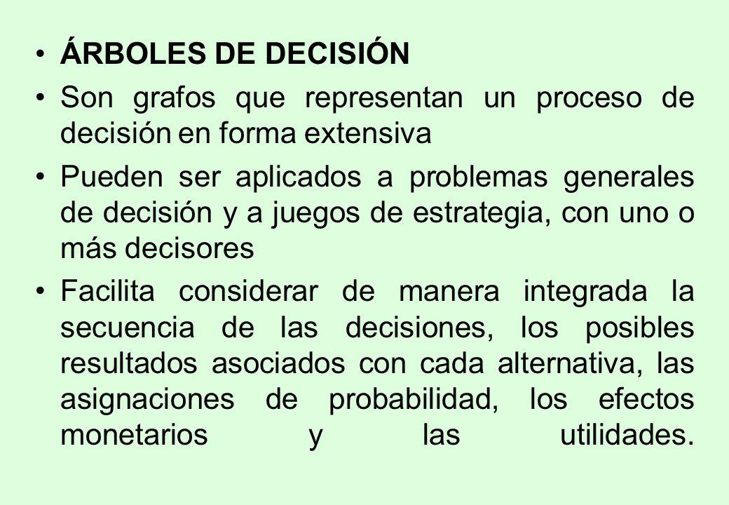 ÁRBOLES DE DECISIÓN Son grafos que representan un proceso de decisión en forma extensiva.