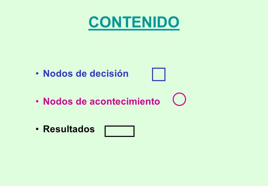 CONTENIDO Nodos de decisión Nodos de acontecimiento Resultados