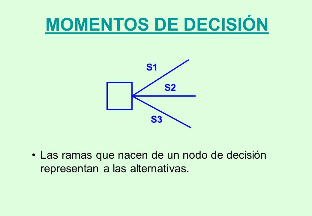 MOMENTOS DE DECISIÓN S1. S2. S3.