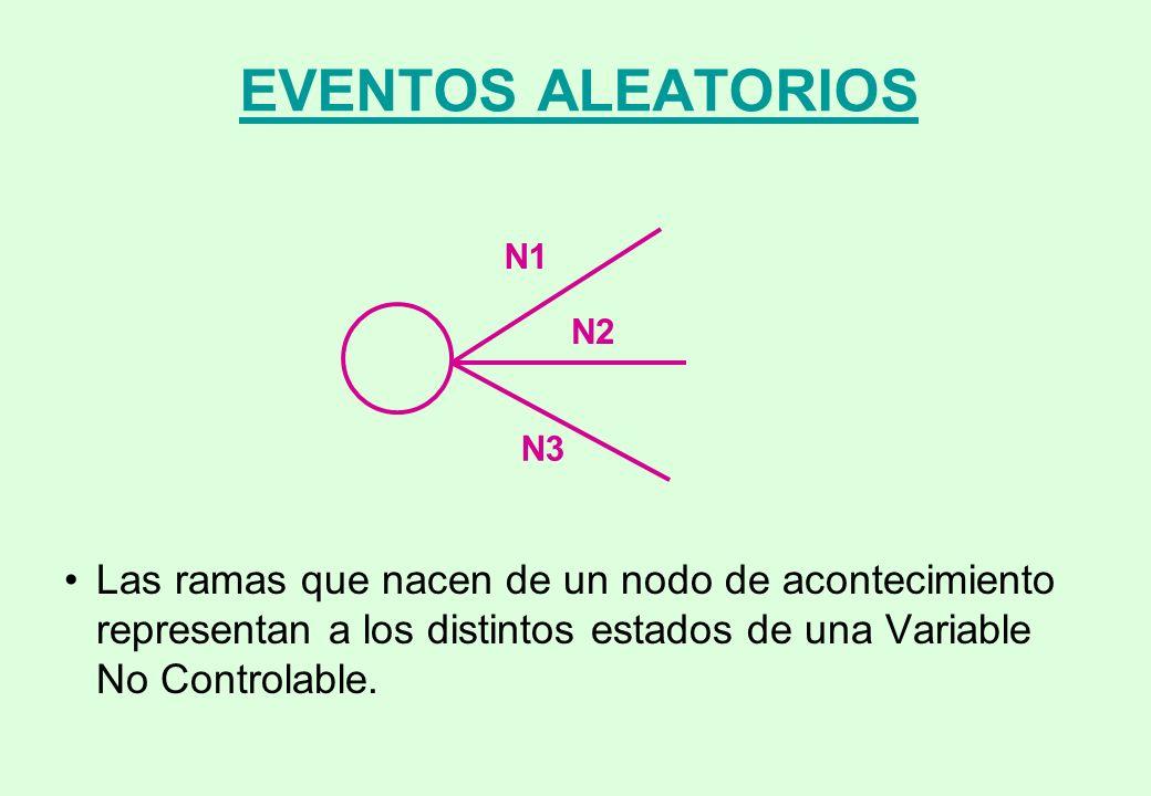 EVENTOS ALEATORIOS N1. N2. N3.