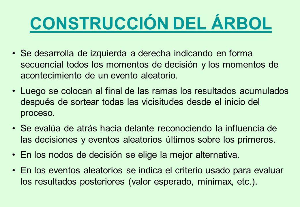 CONSTRUCCIÓN DEL ÁRBOL
