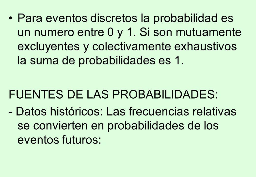 Para eventos discretos la probabilidad es un numero entre 0 y 1
