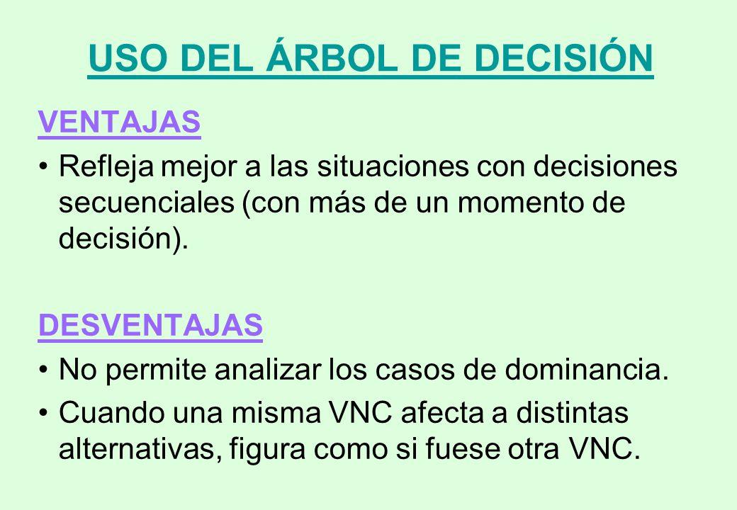 USO DEL ÁRBOL DE DECISIÓN
