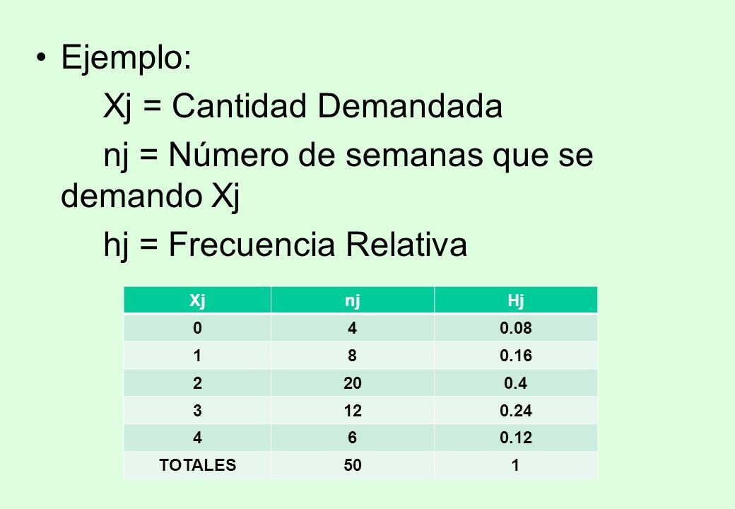 Xj = Cantidad Demandada nj = Número de semanas que se demando Xj