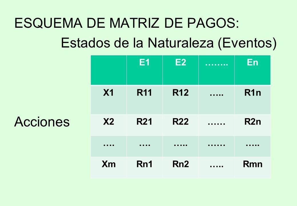 ESQUEMA DE MATRIZ DE PAGOS: Estados de la Naturaleza (Eventos)