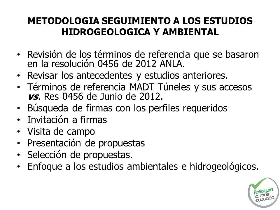 METODOLOGIA SEGUIMIENTO A LOS ESTUDIOS HIDROGEOLOGICA Y AMBIENTAL