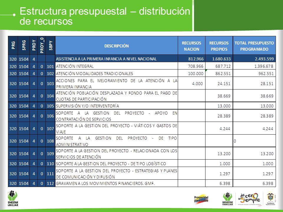 Estructura presupuestal – distribución