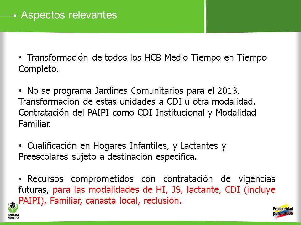Aspectos relevantes Transformación de todos los HCB Medio Tiempo en Tiempo Completo.