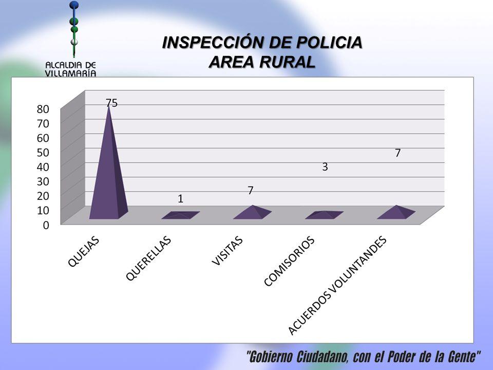 INSPECCIÓN DE POLICIA AREA RURAL