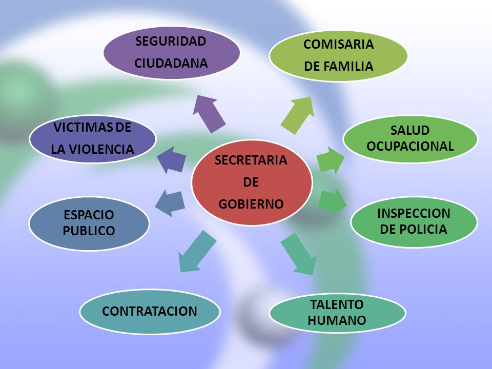 SECRETARIA DE. GOBIERNO. COMISARIA. DE FAMILIA. SALUD OCUPACIONAL. INSPECCION DE POLICIA. TALENTO HUMANO.