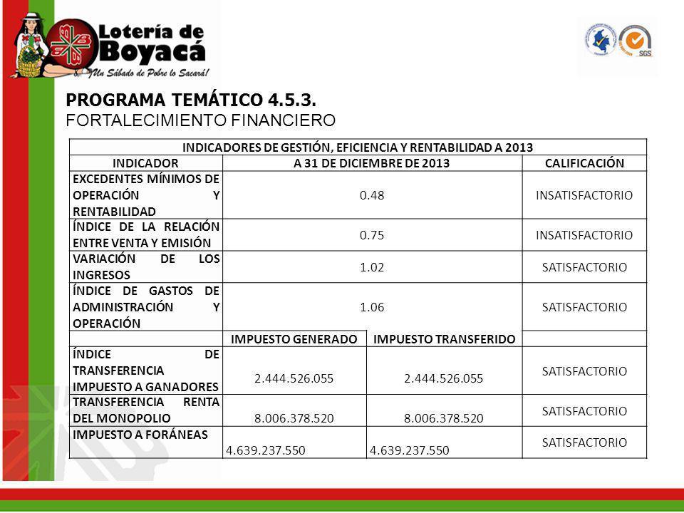 INDICADORES DE GESTIÓN, EFICIENCIA Y RENTABILIDAD A 2013
