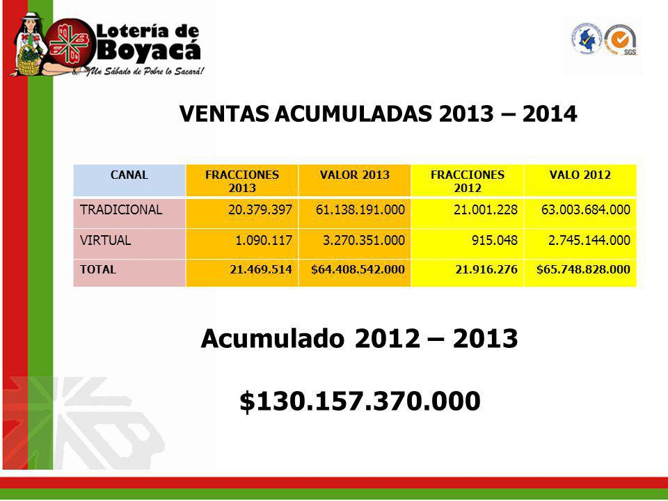 Acumulado 2012 – 2013 $130.157.370.000 VENTAS ACUMULADAS 2013 – 2014