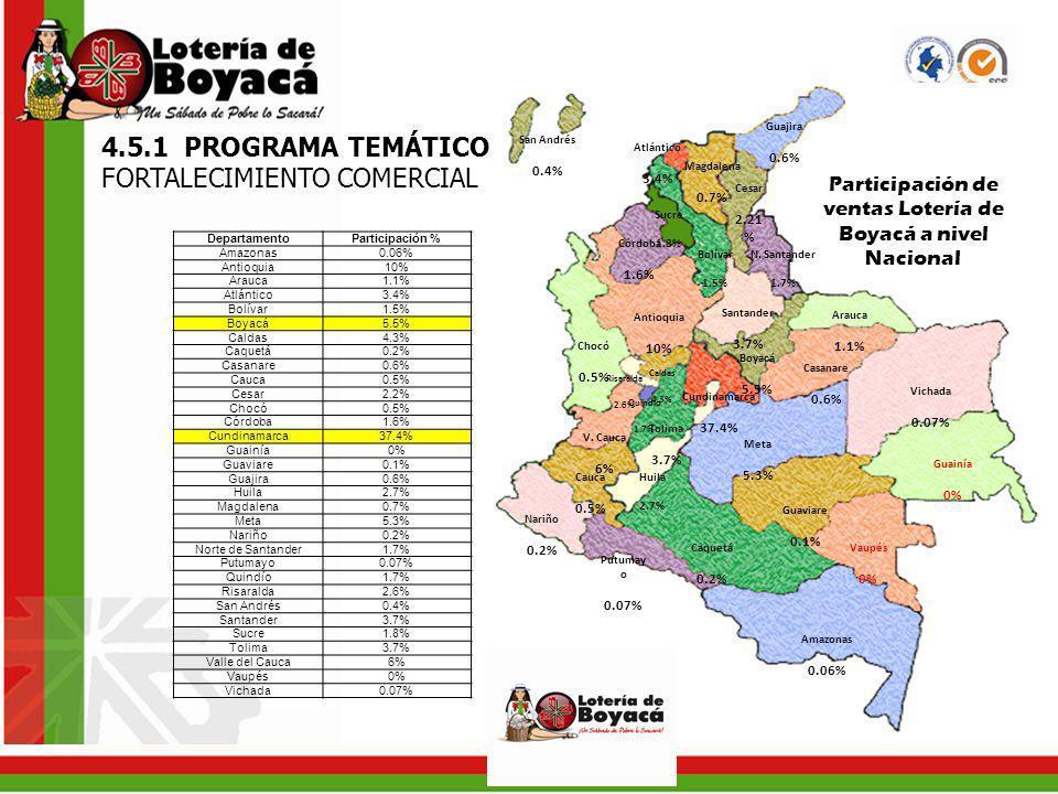 Participación de ventas Lotería de Boyacá a nivel Nacional