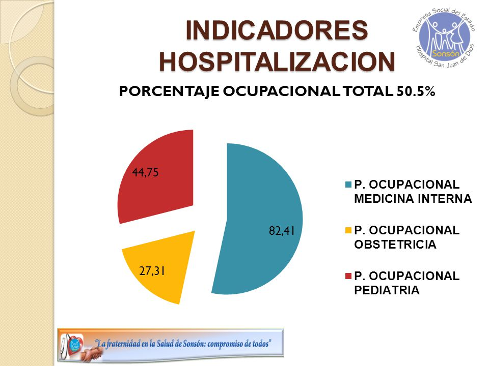 INDICADORES HOSPITALIZACION