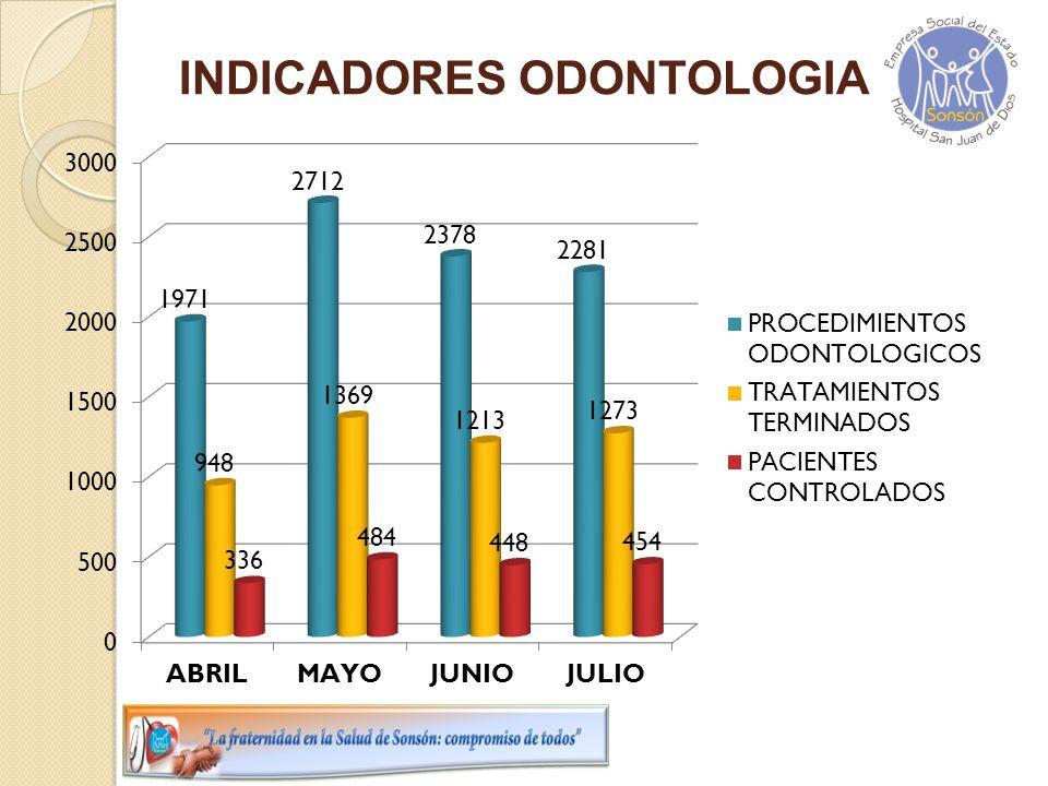 INDICADORES ODONTOLOGIA