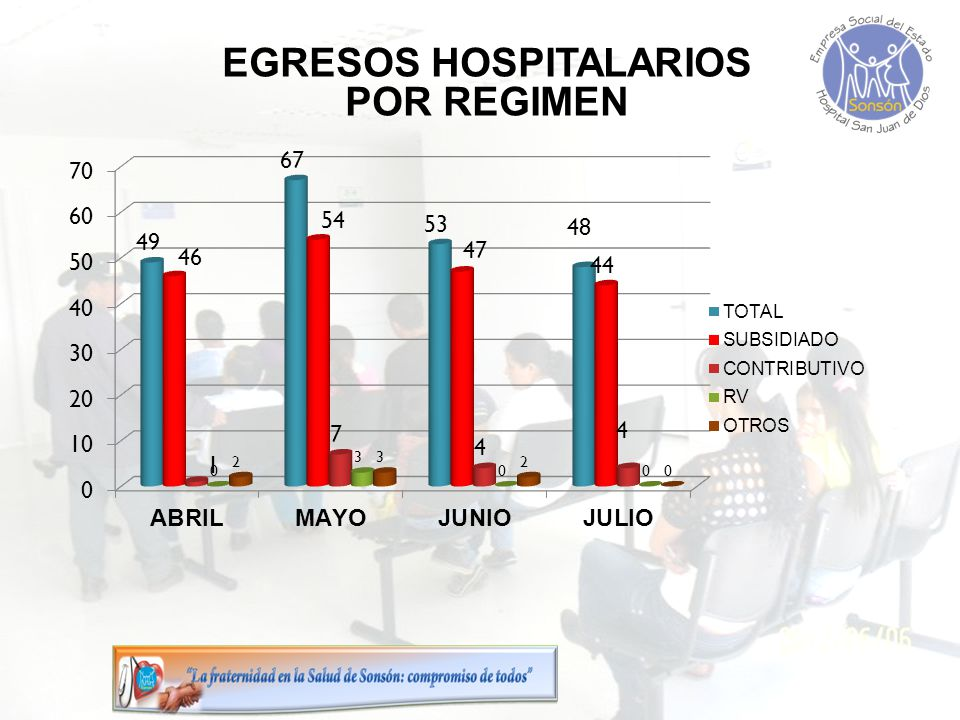 EGRESOS HOSPITALARIOS POR REGIMEN